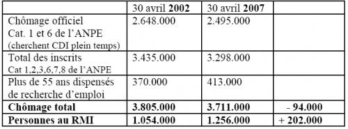 Nombre de chômeurs