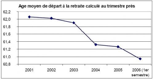 Age du départ en retraite en France