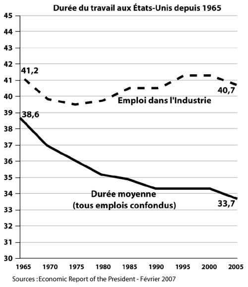 La durée du travail aux Etats-Unis