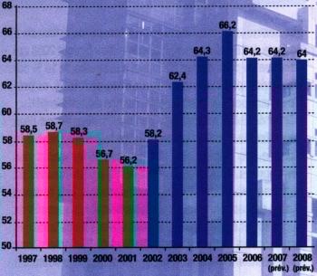 Etat de la dette française