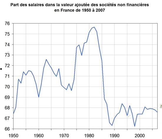 Part des salaires dans la valeur ajoutée de 1950 à 2007