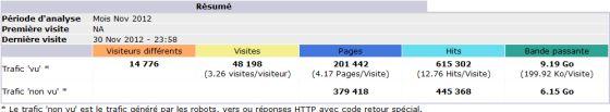 Augmentation des pages vues de 30% en 1 an