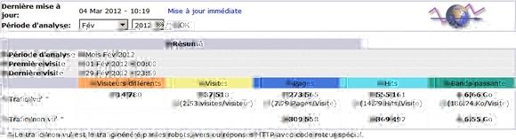Les chiffres de l'audience de Voie Militante au cours su mois de février 2012 !