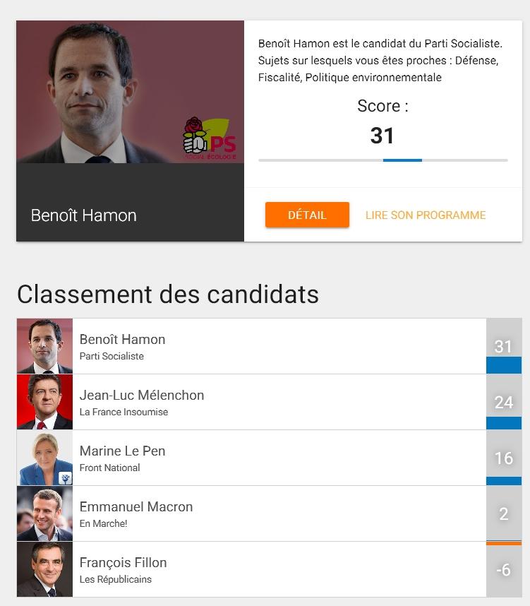 Si c'est Juppé, je vote Hamon !