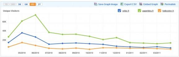Analyse comparée de Wikio, Paperblog et Hellocoton via Compete