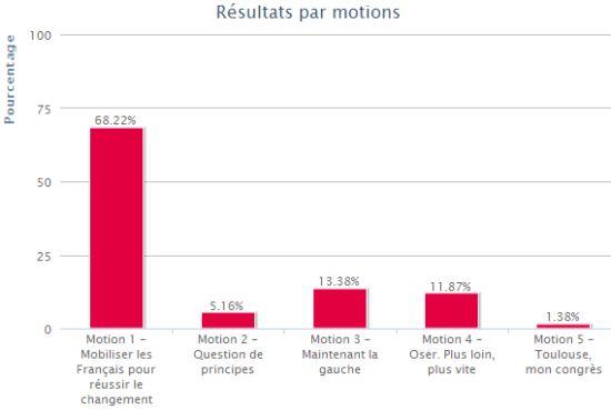 Congrès de Toulouse : la motion 1 très largement en tête !