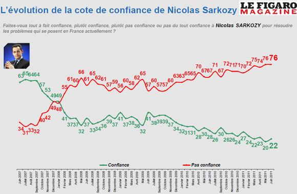 Cote de confiance de Sarkozy