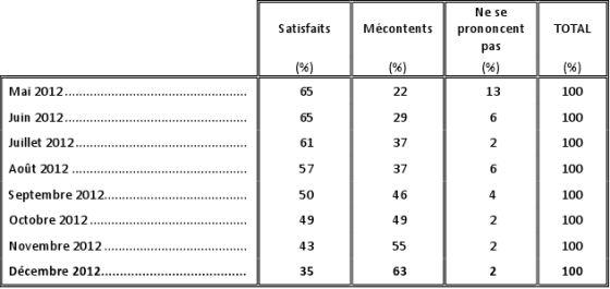 Cote de popularité de Jean-Marc Ayrault