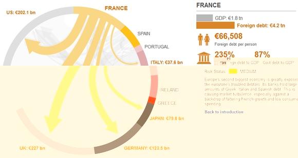 La dette de la France vis à vis des autres pays !