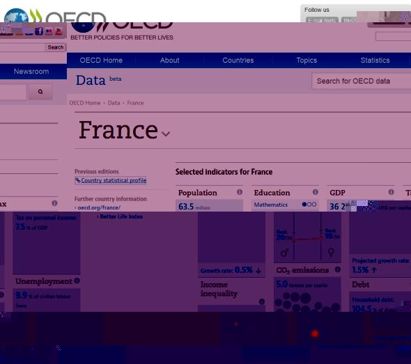Les données économiques de l'OCDE sur l'économie mondiale