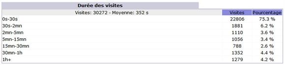 Durée des visites en février 2011