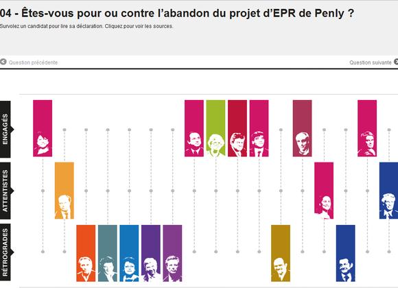 La position des candidats à la Présidentielle sur l'abandon du projet EPR Penly 3