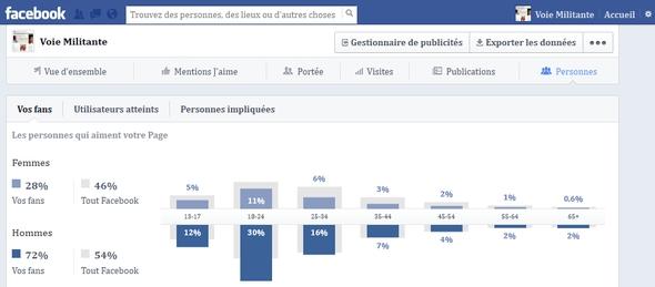 Fans de Voie Militante sur Facebook
