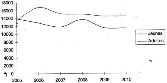 Fréquentation des bibliothèques de l'Eure de 2005 à 2010 !