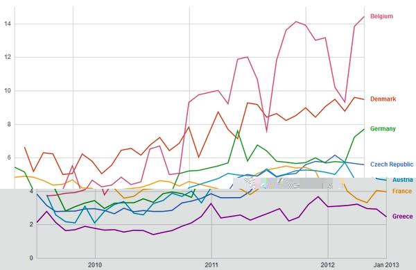 Haut débit : la France bientôt derrière la Grèce ?