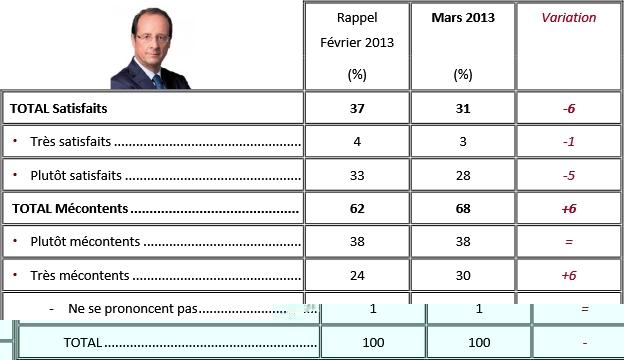 Plus de 2 Français sur 3 sont mécontents de la présidence de François Hollande !