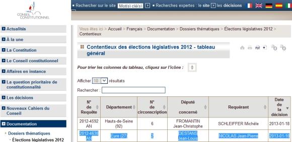 L'avenir de Jean-Louis Destans à l'Assemblée Nationale suspendu à la décision du conseil constitutionnel !