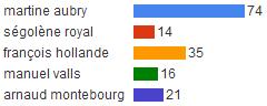 Martine Aubry donnée gagnante aux primaires citoyennes