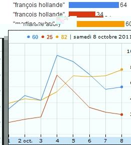 Dernières tendances de recherche pour Martine Aubry et François Hollande