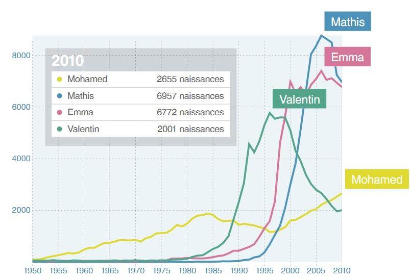 Nombre d'enfants nés en France aux doux prénoms de Mohamed, Valentin, Mathis ou Emma