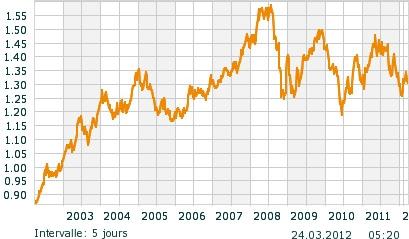 Parité Euro-Dollar de 2002 à 2012