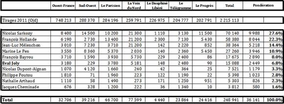 Place des candidats dans les quotidiens régionaux francais
