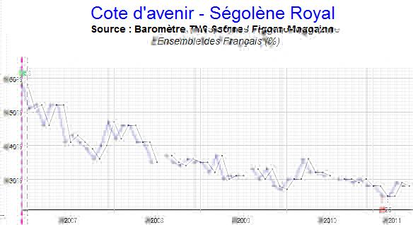 La popularité de Ségolène Royal