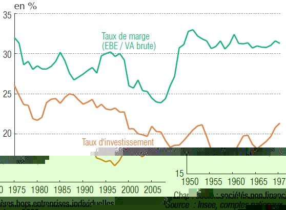 Profits et investissement en France de 1950-2008