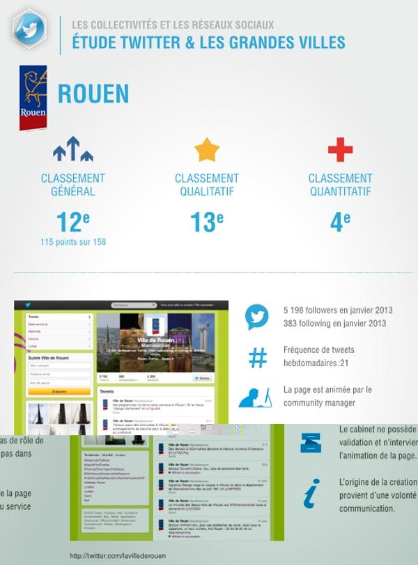 Rouen, 4e ville de France sur Twitter !
