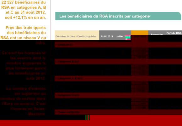 Allocataires du RSA et chômage en Haute-Normandie