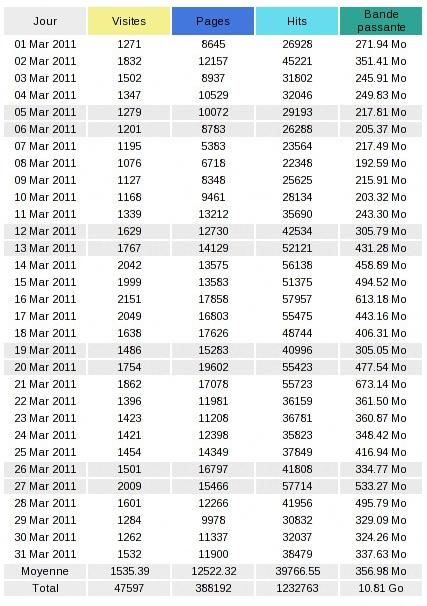 Statistiques Audience Voie Militante Mars 2011