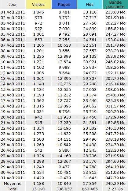 Statistiques de Voie Militante Août 2011