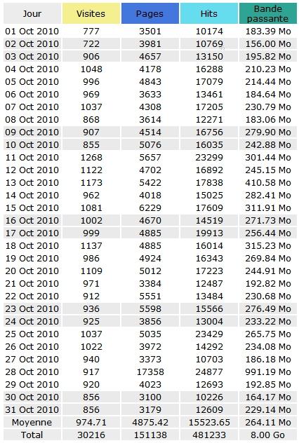 Statistiques Voie Militante Octobre 2010