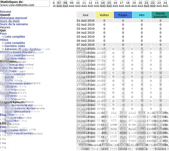 Les stats de Voie Militante - août 2010