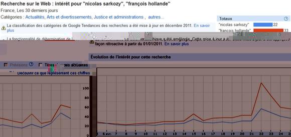 Victoire nette pour François Hollande