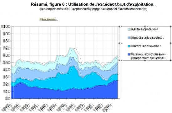 Utilisation de l'Excédent Brut d'Exploitation de 1950 à 2007